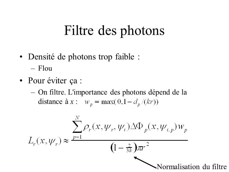 Filtre des photons Densité de photons trop faible : Pour éviter ça :