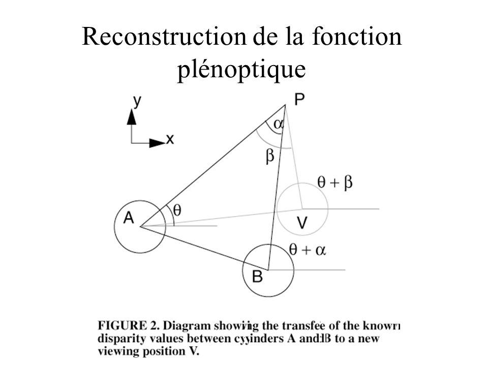 Reconstruction de la fonction plénoptique