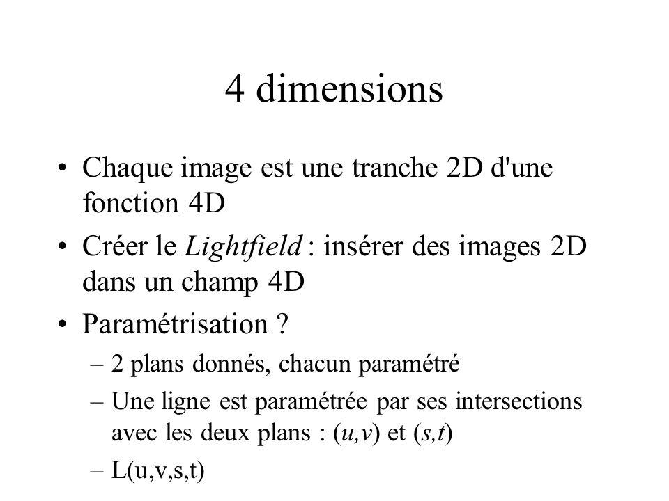4 dimensions Chaque image est une tranche 2D d une fonction 4D