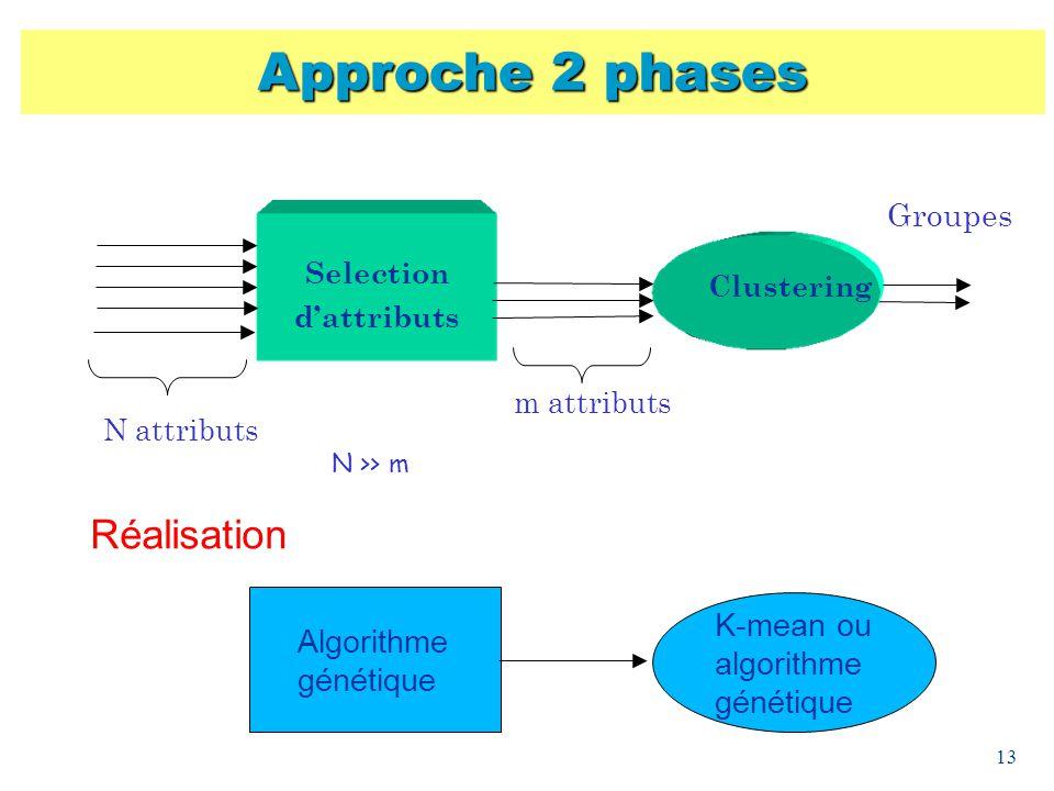 Approche 2 phases Réalisation Groupes K-mean ou algorithme génétique