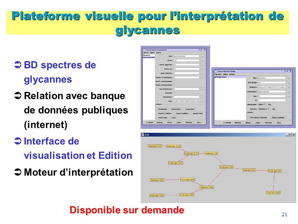 Plateforme visuelle pour l'interprétation de glycannes
