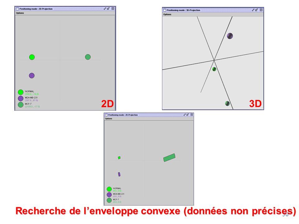 2D 3D Recherche de l'enveloppe convexe (données non précises)