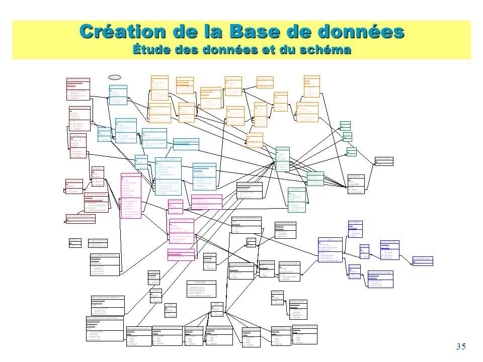 Création de la Base de données Étude des données et du schéma