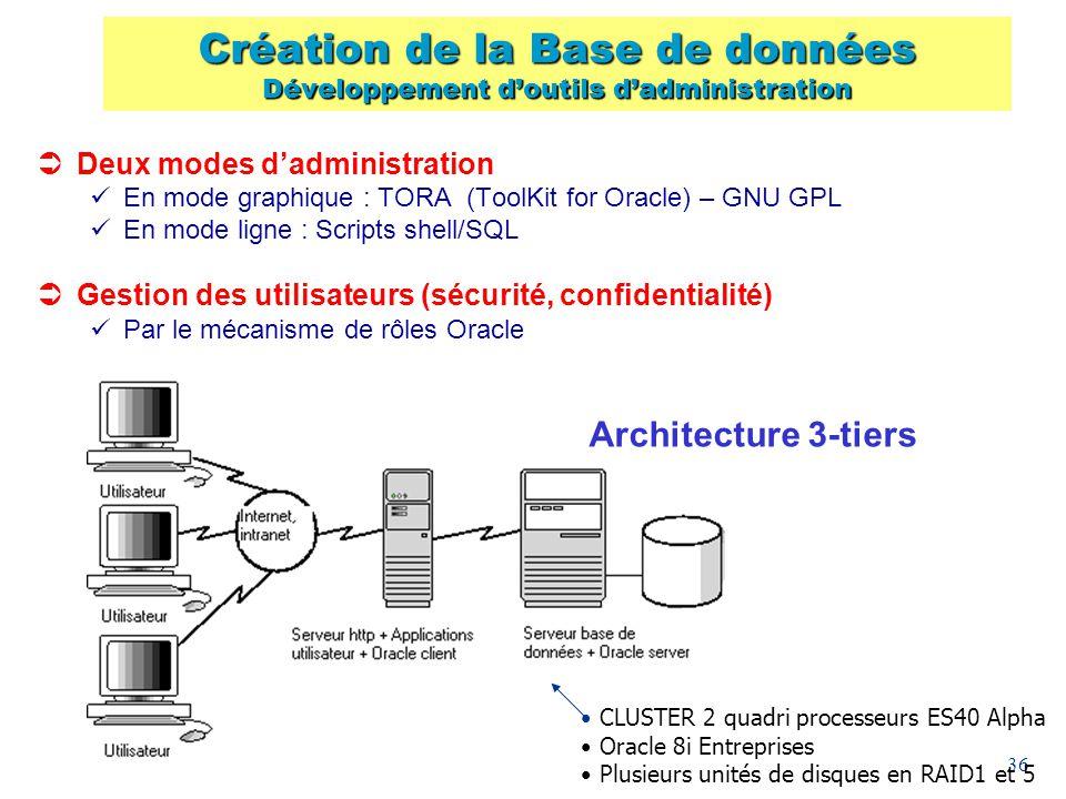 Création de la Base de données Développement d'outils d'administration