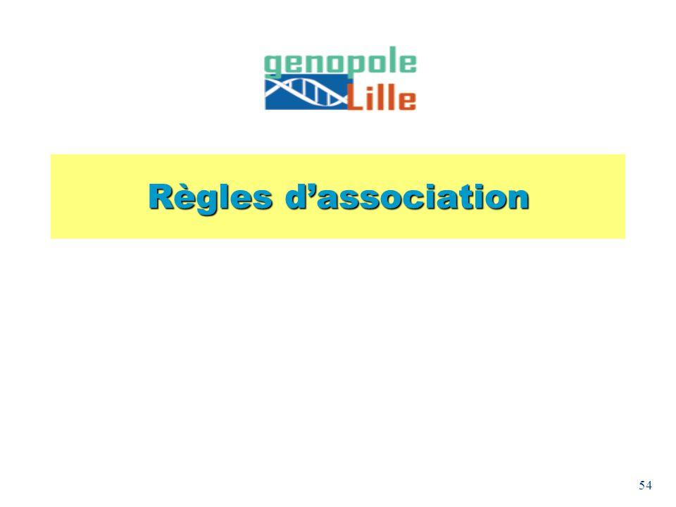 Règles d'association