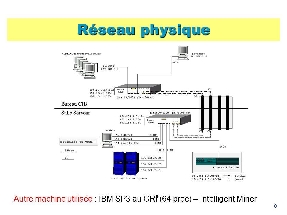 Réseau physique Autre machine utilisée : IBM SP3 au CRI (64 proc) – Intelligent Miner