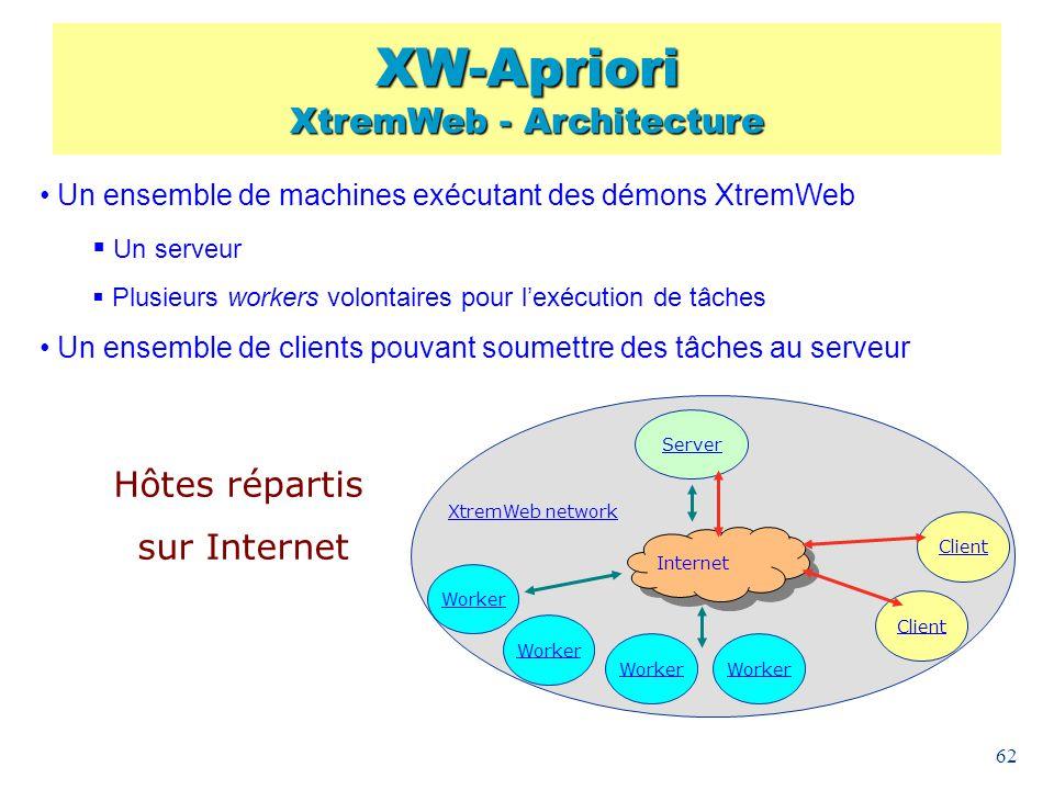 XW-Apriori XtremWeb - Architecture