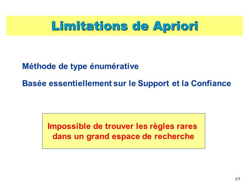 Limitations de Apriori