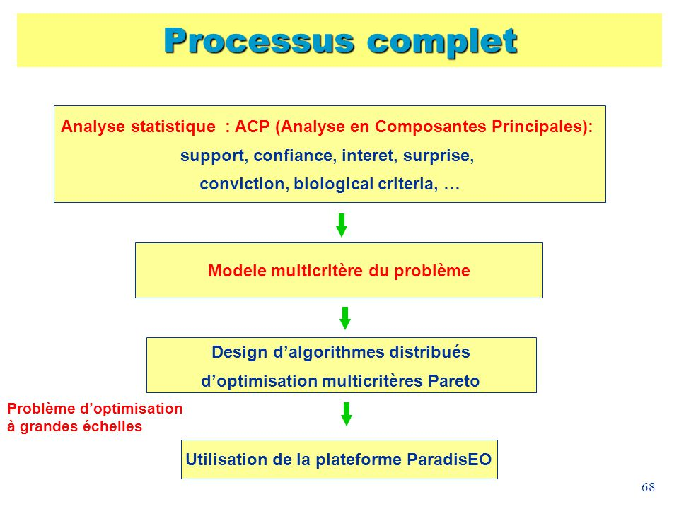 Processus complet