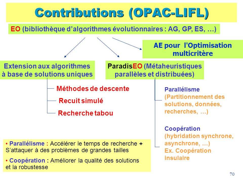 Contributions (OPAC-LIFL)
