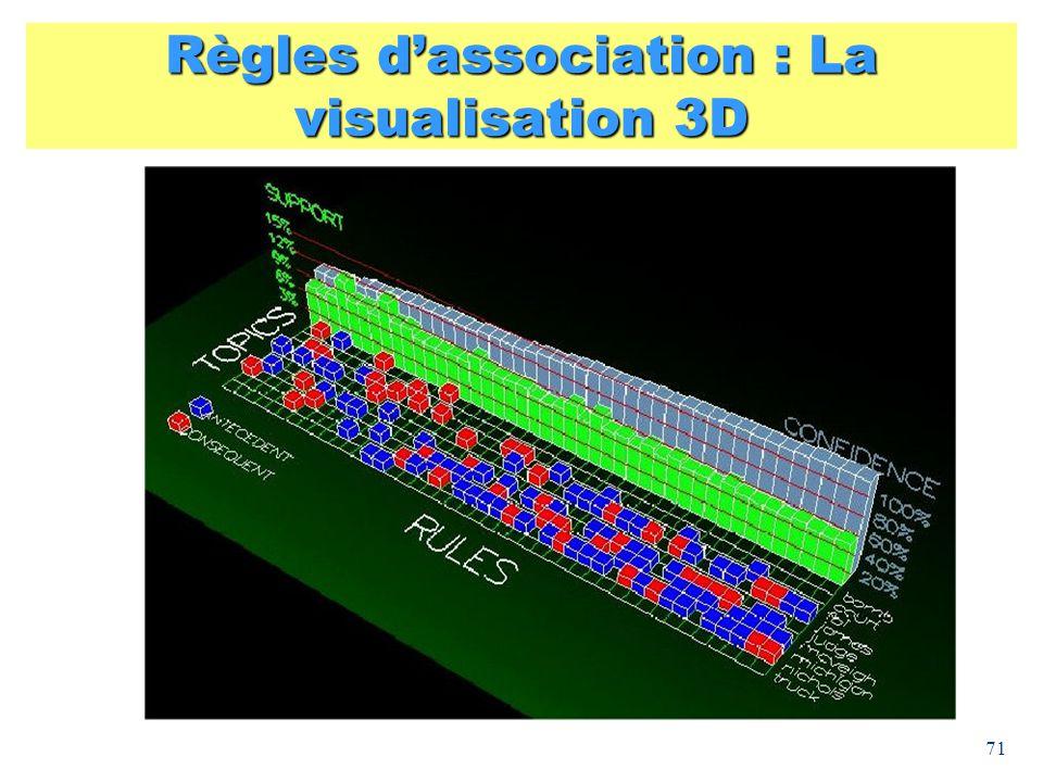 Règles d'association : La visualisation 3D