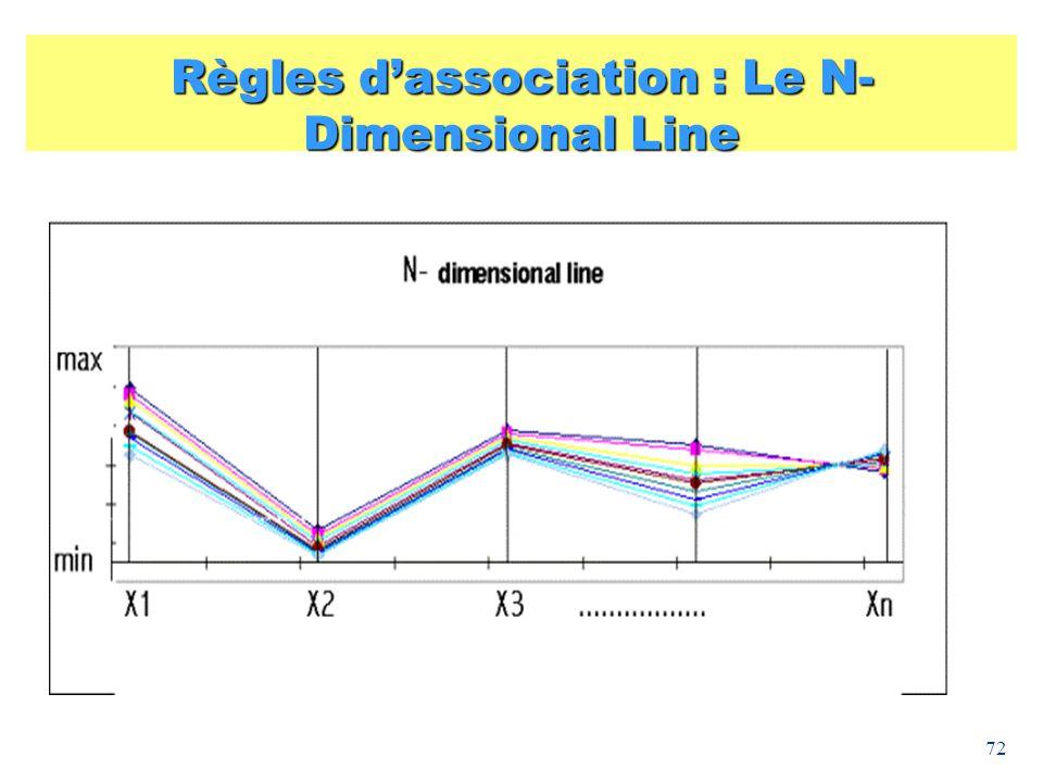 Règles d'association : Le N-Dimensional Line