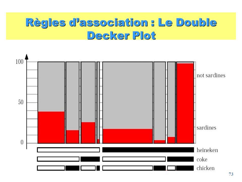 Règles d'association : Le Double Decker Plot