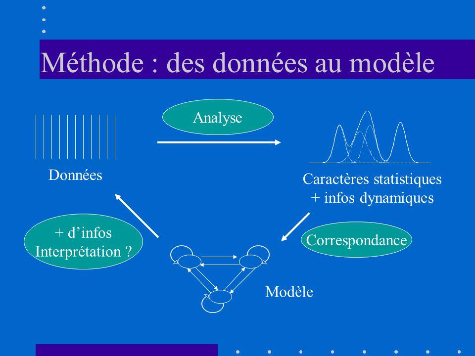 Méthode : des données au modèle