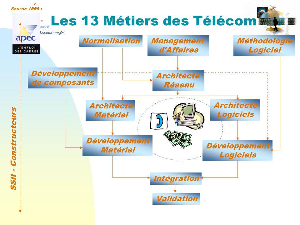 Les 13 Métiers des Télécom