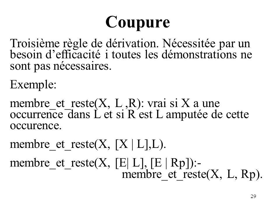 Coupure Troisième règle de dérivation. Nécessitée par un besoin d'efficacité i toutes les démonstrations ne sont pas nécessaires.