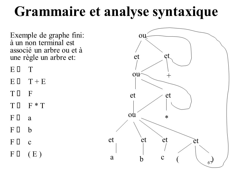 Grammaire et analyse syntaxique