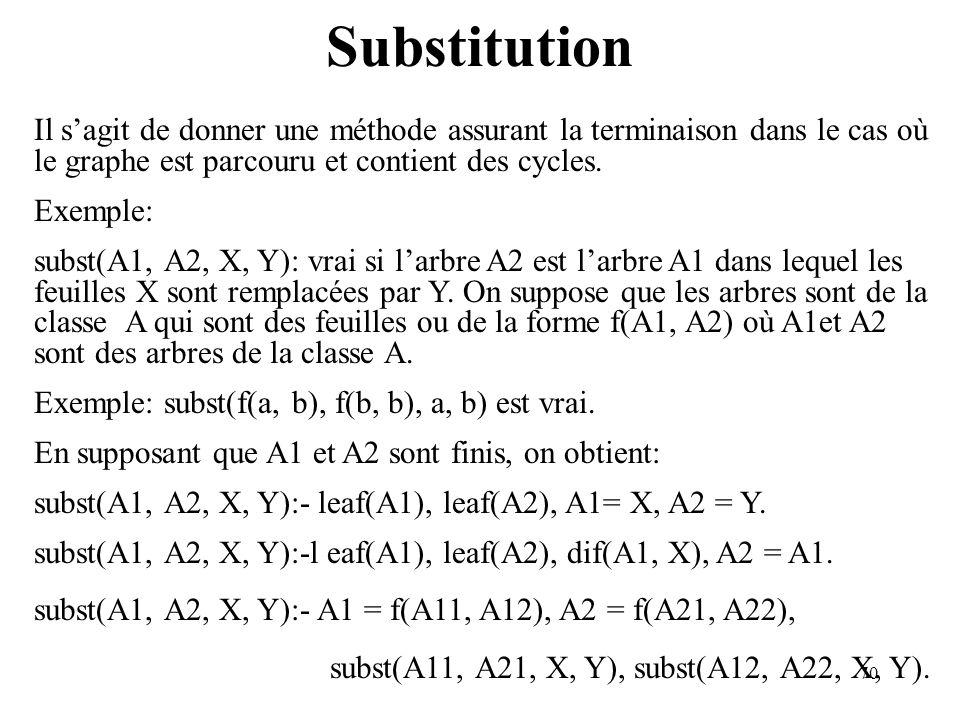 Substitution Il s'agit de donner une méthode assurant la terminaison dans le cas où le graphe est parcouru et contient des cycles.