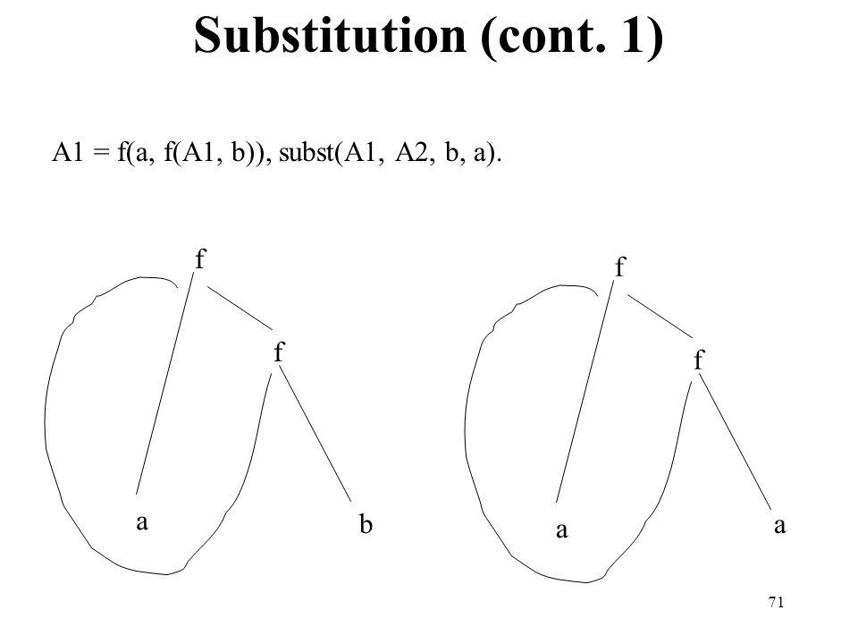 Substitution (cont. 1) A1 = f(a, f(A1, b)), subst(A1, A2, b, a). f f f