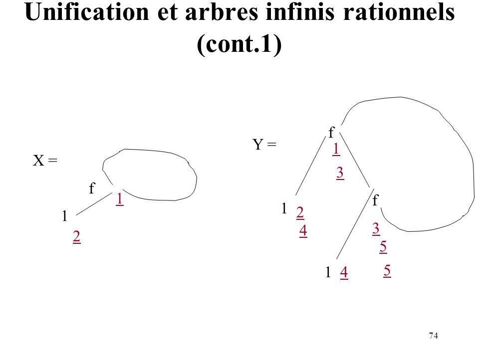 Unification et arbres infinis rationnels (cont.1)
