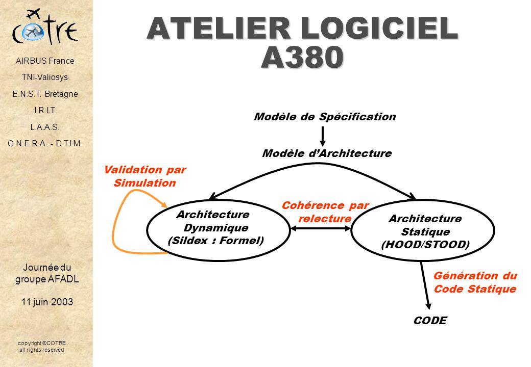 ATELIER LOGICIEL A380 Modèle de Spécification Modèle d'Architecture