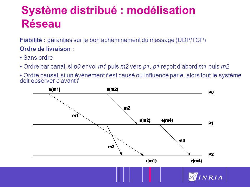 Système distribué : modélisation Réseau