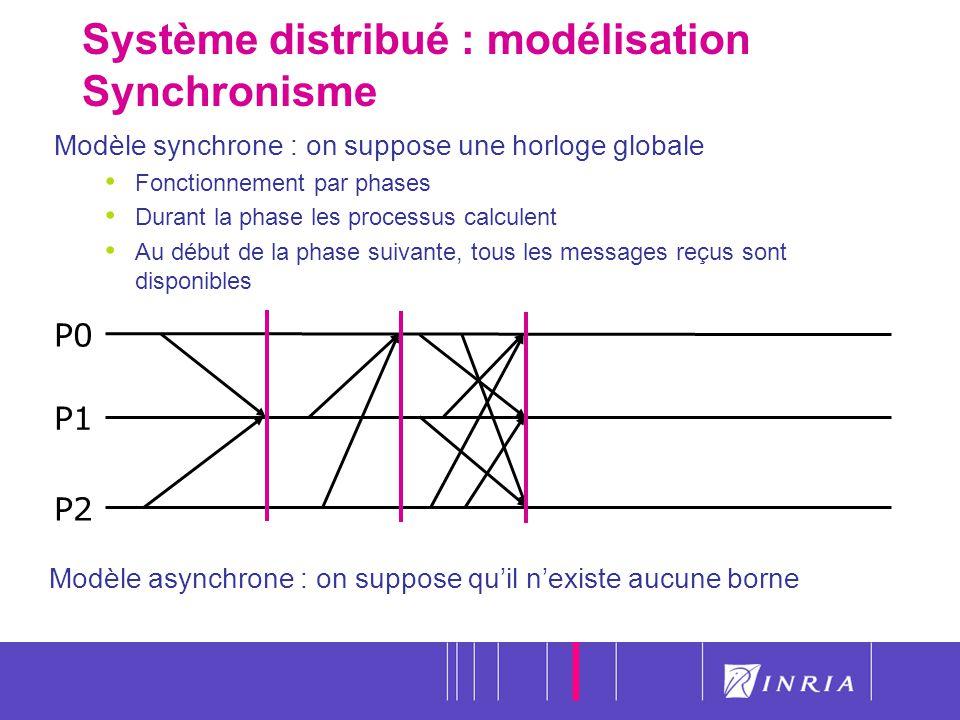 Système distribué : modélisation Synchronisme