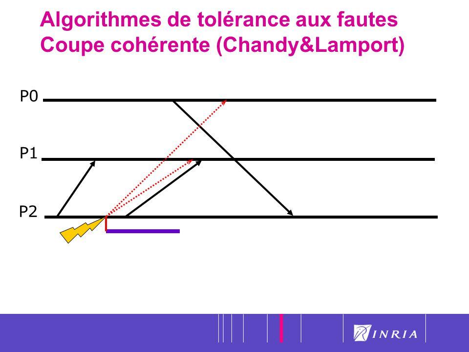 Algorithmes de tolérance aux fautes Coupe cohérente (Chandy&Lamport)