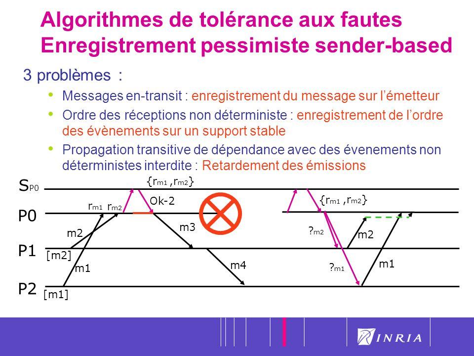 Algorithmes de tolérance aux fautes Enregistrement pessimiste sender-based
