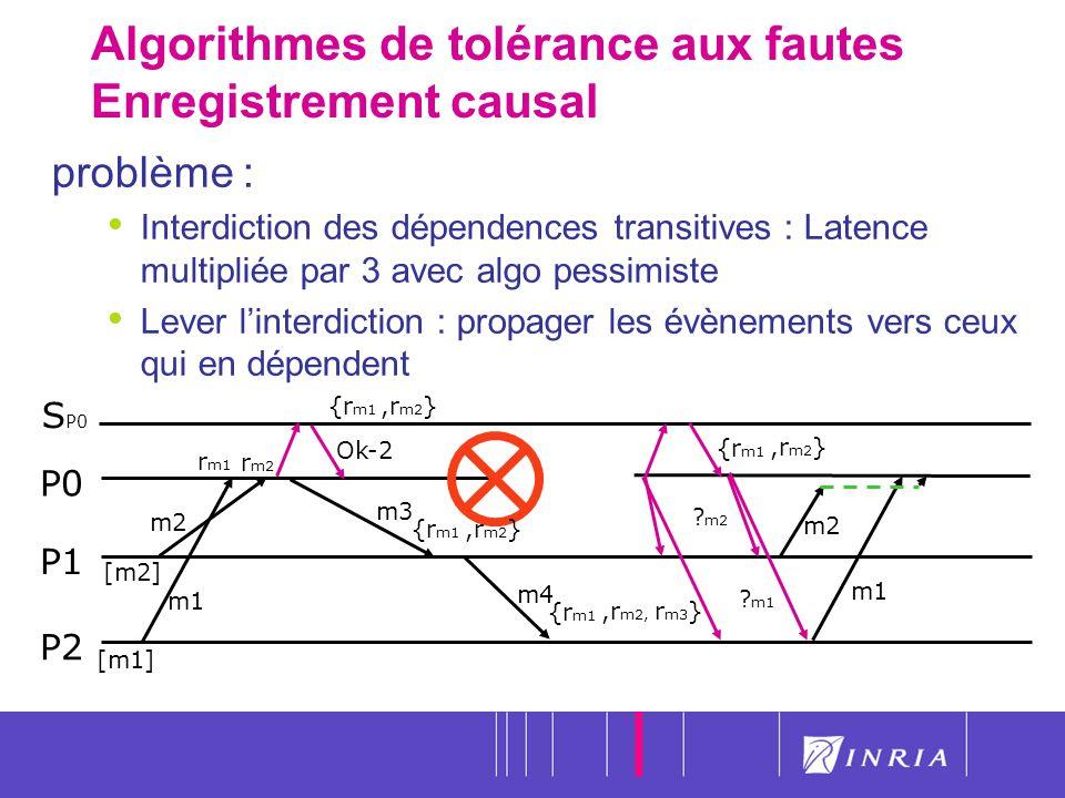 Algorithmes de tolérance aux fautes Enregistrement causal