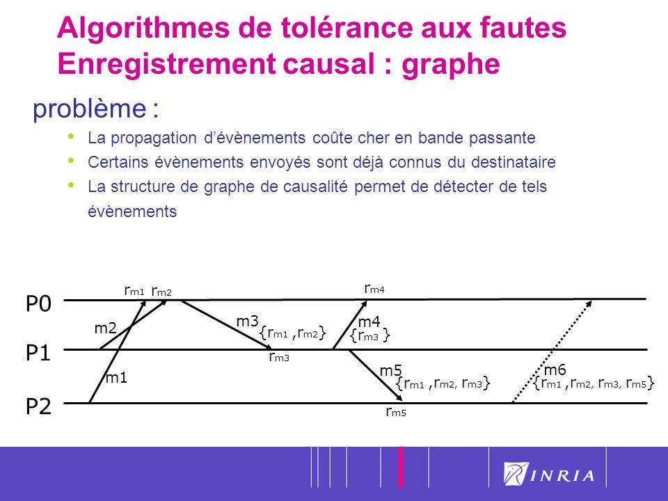 Algorithmes de tolérance aux fautes Enregistrement causal : graphe
