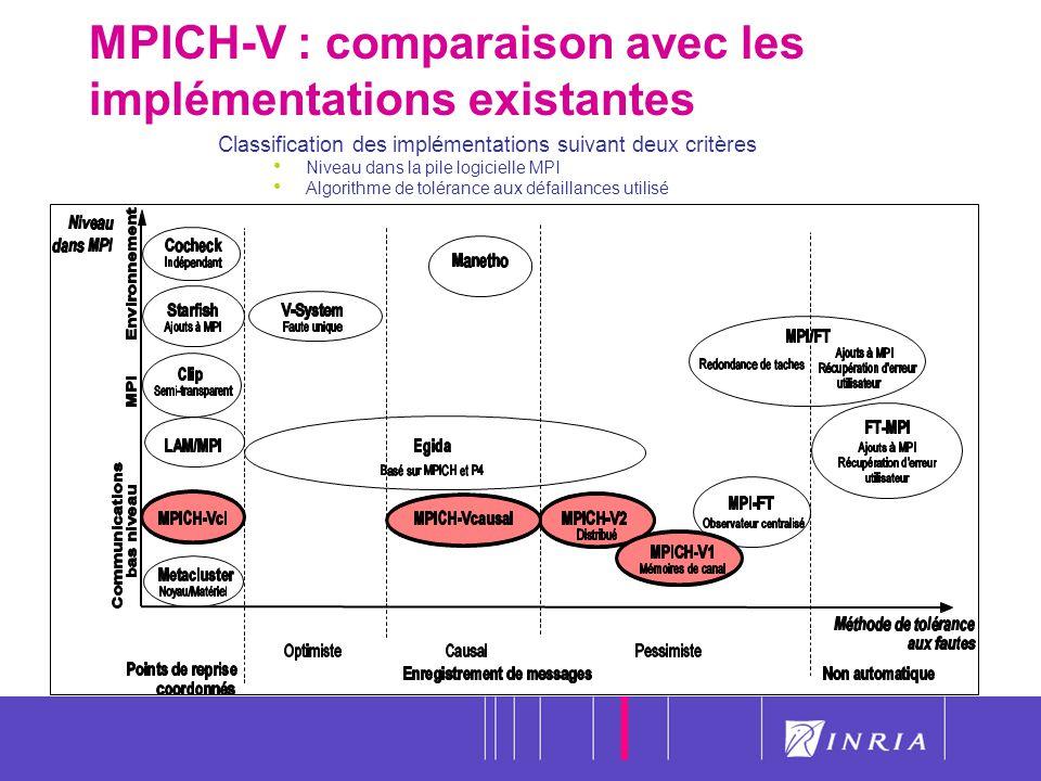 MPICH-V : comparaison avec les implémentations existantes