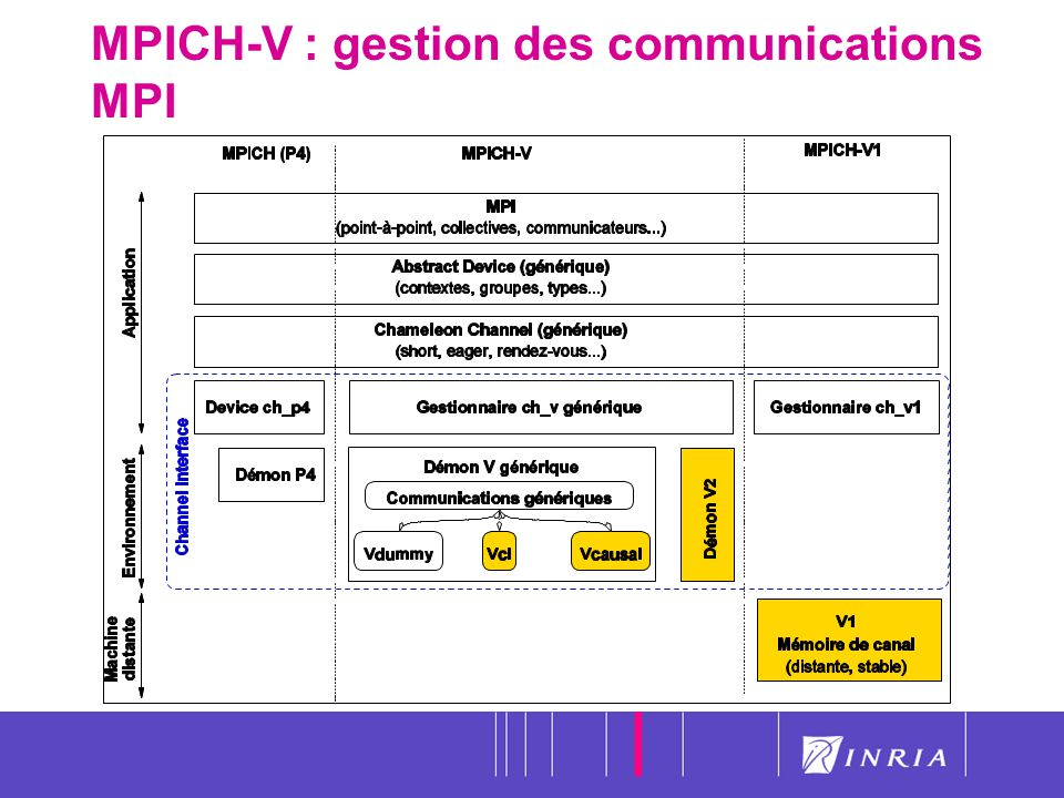 MPICH-V : gestion des communications MPI