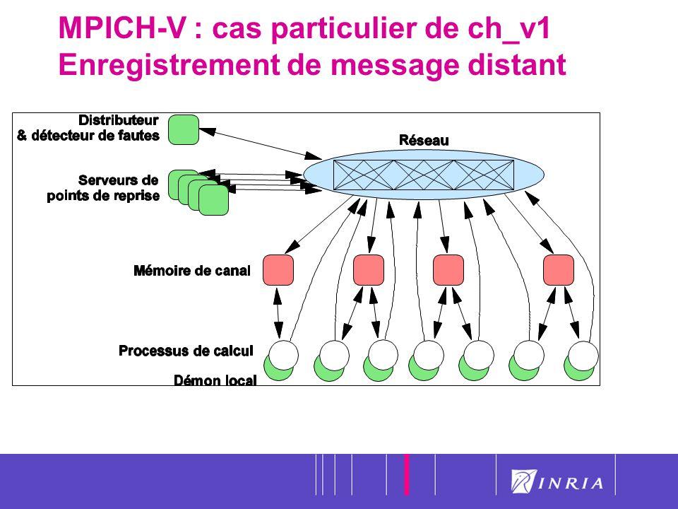 MPICH-V : cas particulier de ch_v1 Enregistrement de message distant