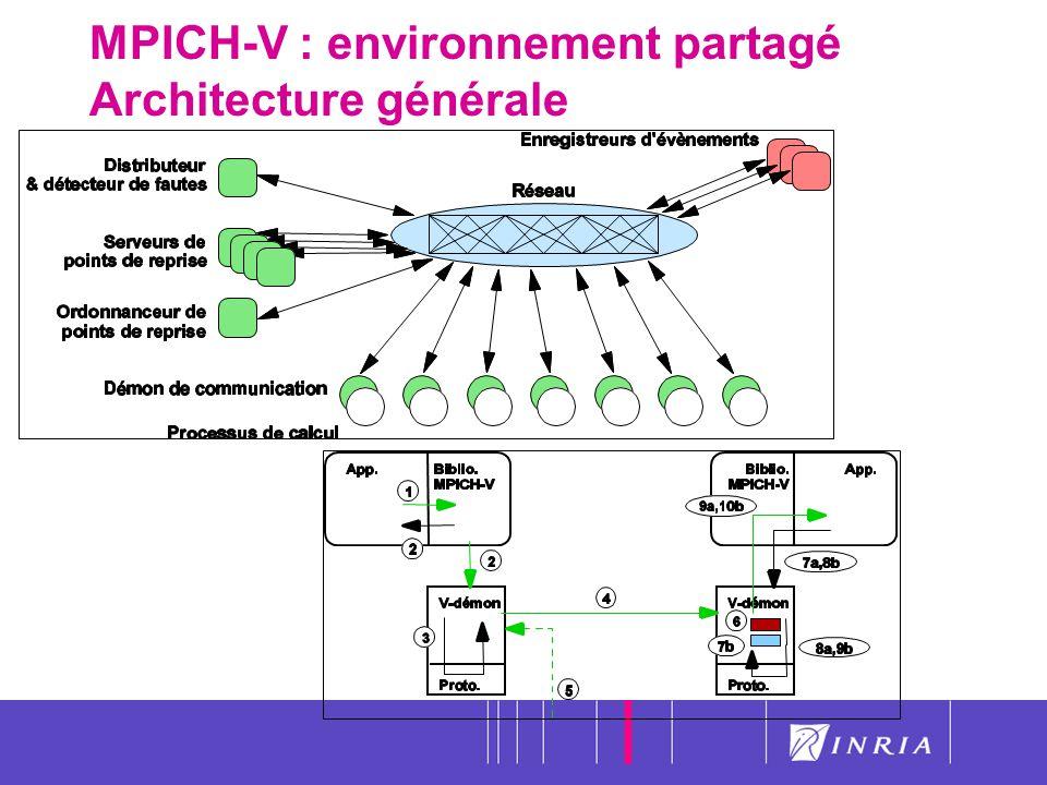 MPICH-V : environnement partagé Architecture générale