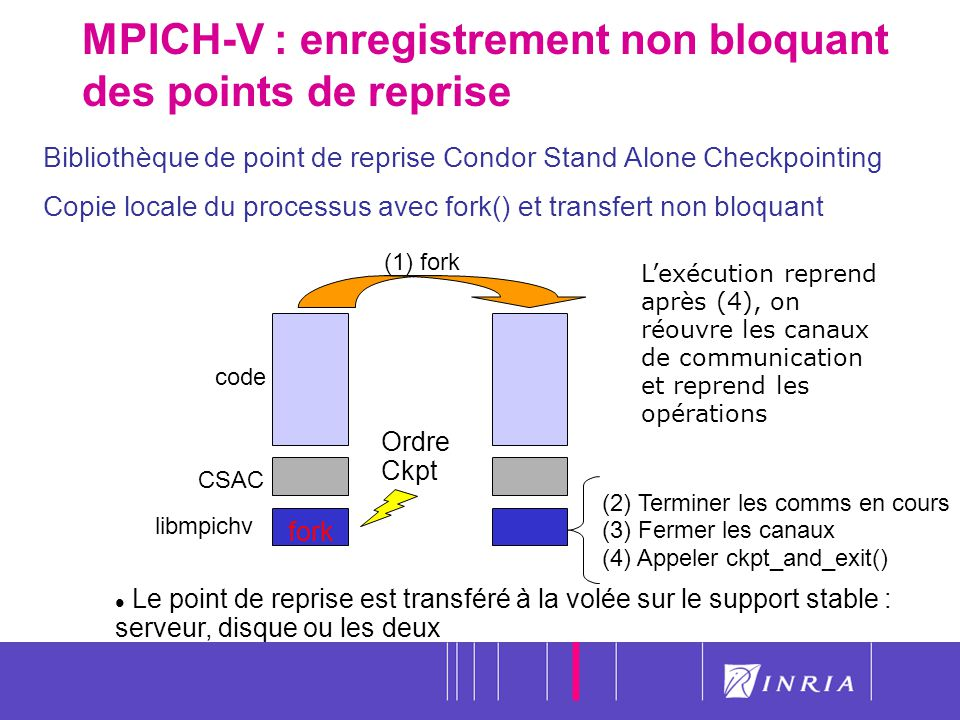 MPICH-V : enregistrement non bloquant des points de reprise