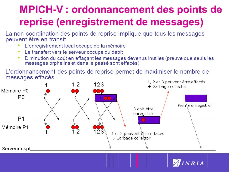 MPICH-V : ordonnancement des points de reprise (enregistrement de messages)