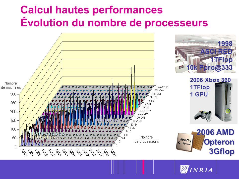 Calcul hautes performances Évolution du nombre de processeurs