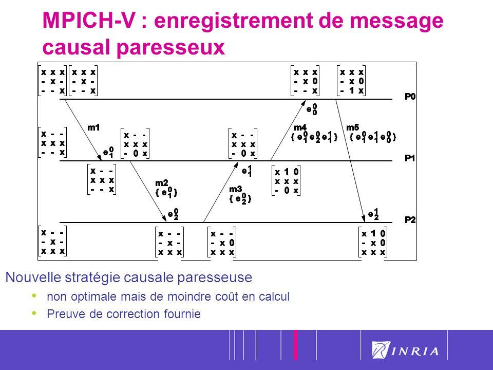 MPICH-V : enregistrement de message causal paresseux