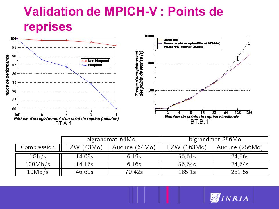 Validation de MPICH-V : Points de reprises
