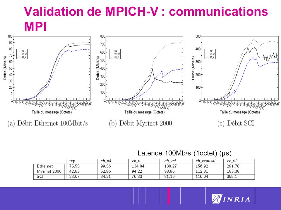 Validation de MPICH-V : communications MPI