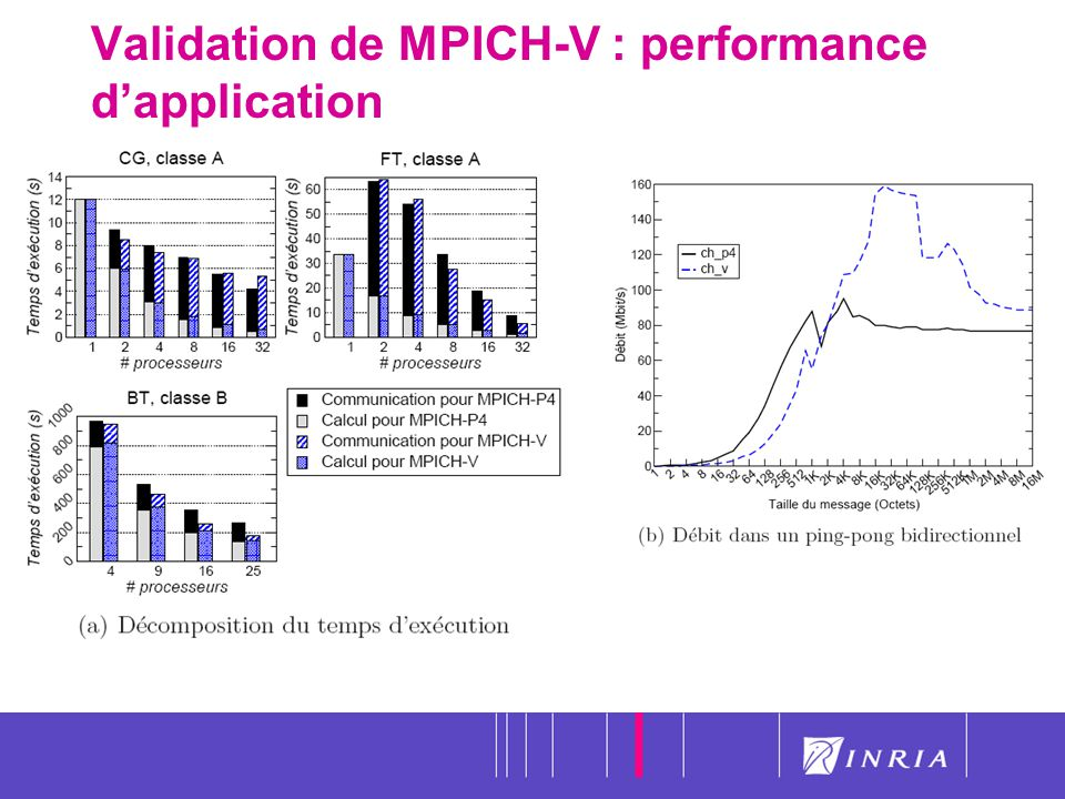 Validation de MPICH-V : performance d'application