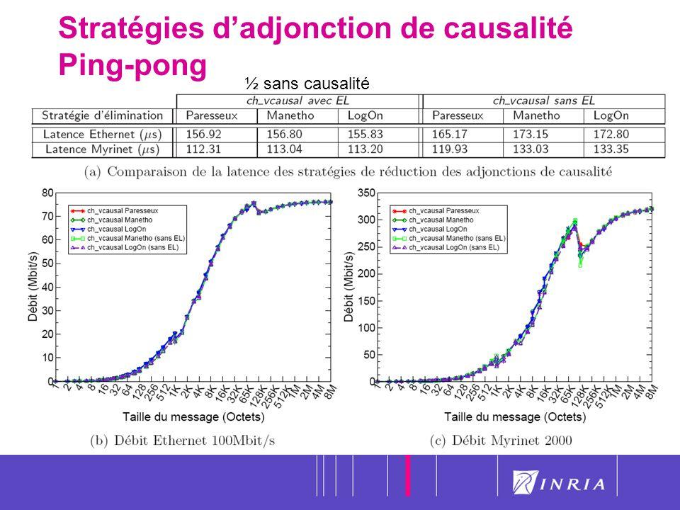 Stratégies d'adjonction de causalité Ping-pong