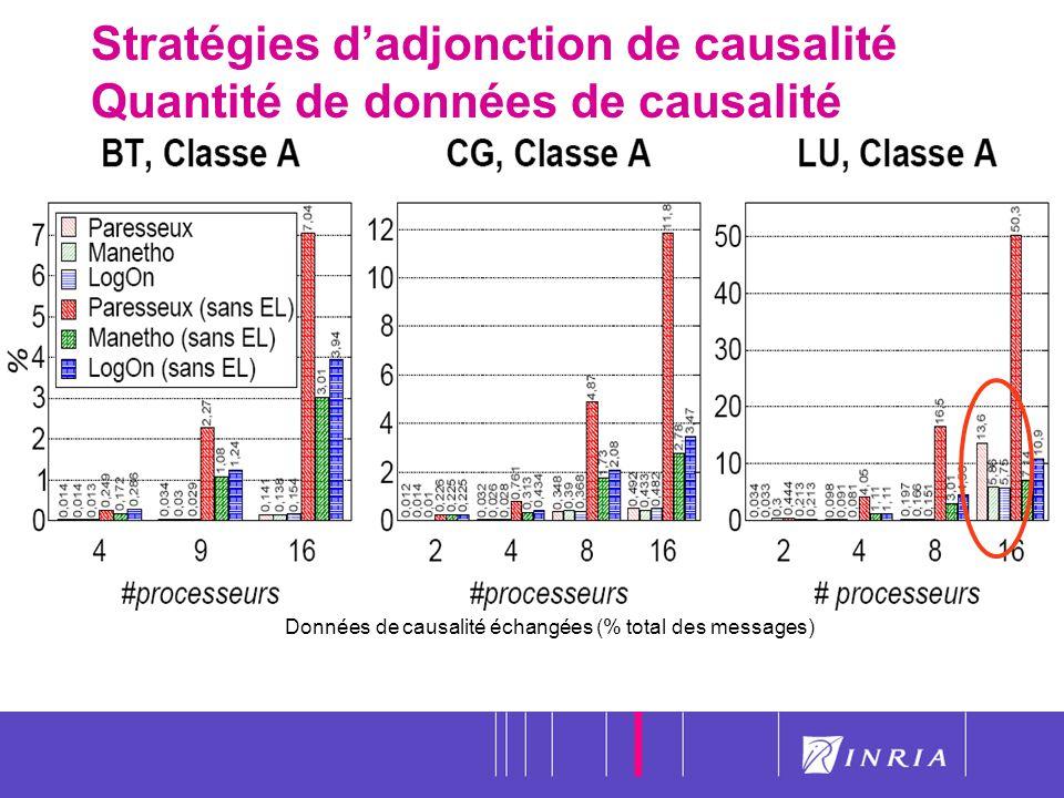 Stratégies d'adjonction de causalité Quantité de données de causalité