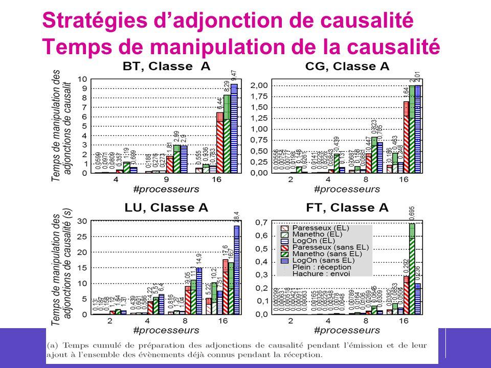 Stratégies d'adjonction de causalité Temps de manipulation de la causalité