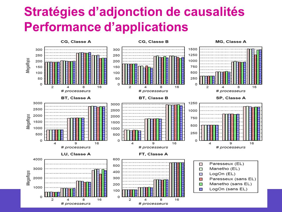 Stratégies d'adjonction de causalités Performance d'applications