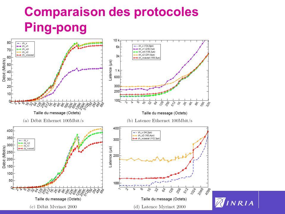 Comparaison des protocoles Ping-pong