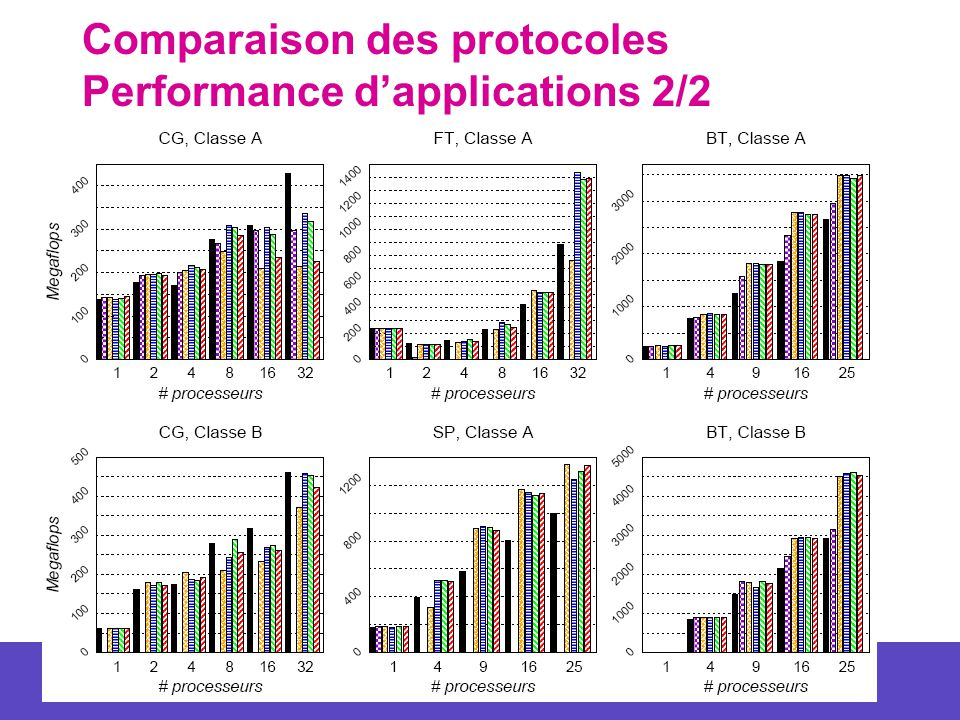 Comparaison des protocoles Performance d'applications 2/2