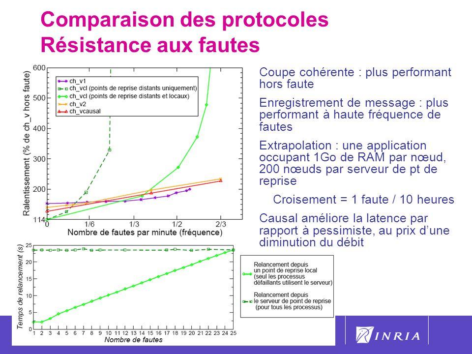 Comparaison des protocoles Résistance aux fautes