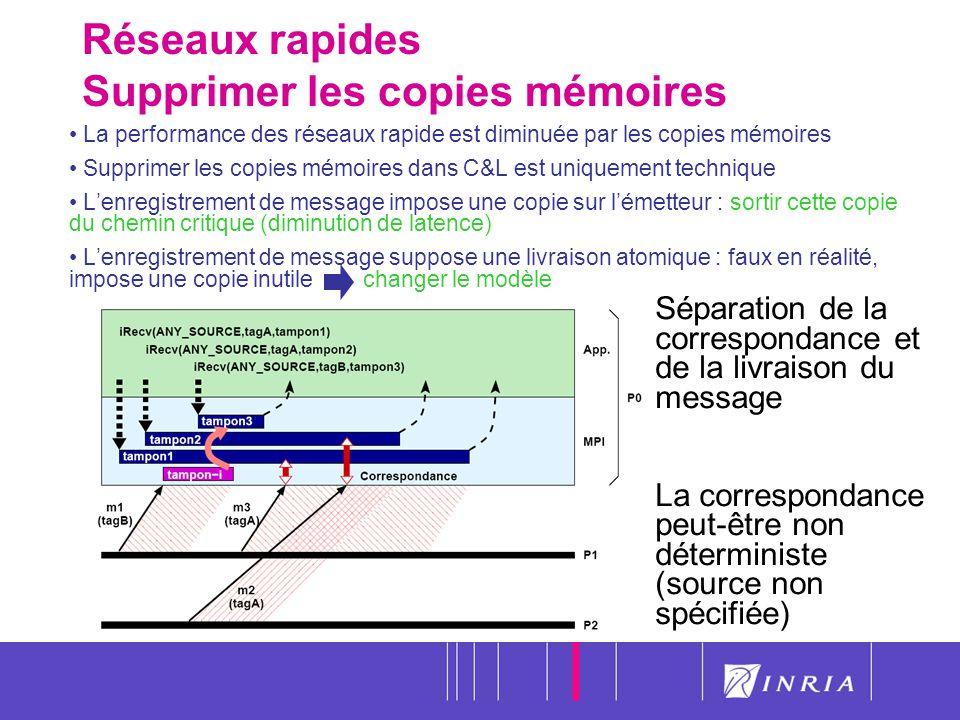 Réseaux rapides Supprimer les copies mémoires